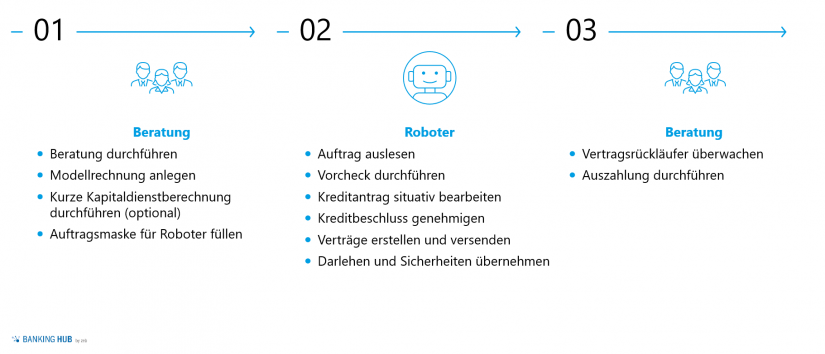 Prozessautomatisierung im Firmengeschäft: Darstellung Expresskredit