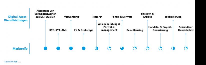 Marktreife ausgewählter Digital Asset Dienstleistungen