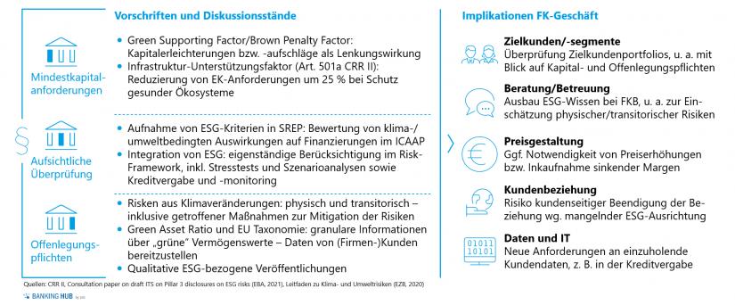 Regulatorische Initiativen und Implikationen im Firmenkundengeschäft