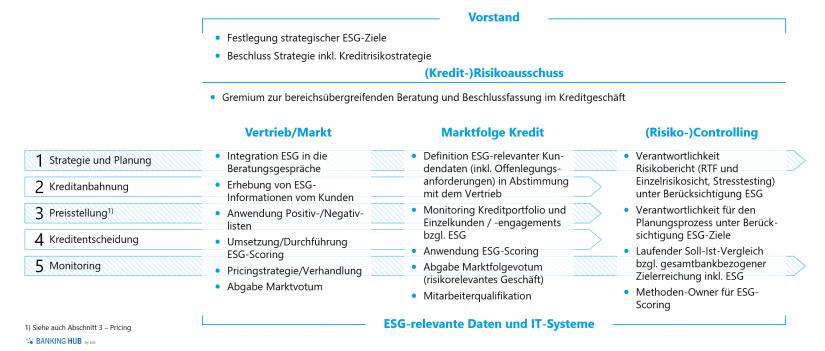 ESG im Kredit-Risikomanagement