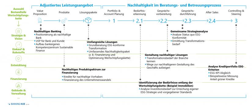 Nachhaltigkeit im Leistungsangebot und Beratungsprozess der Banken