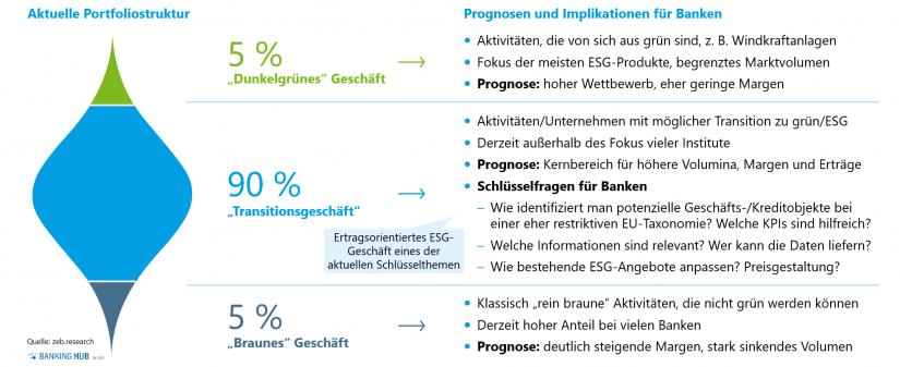ESG in der Portfoliostruktur von Banken