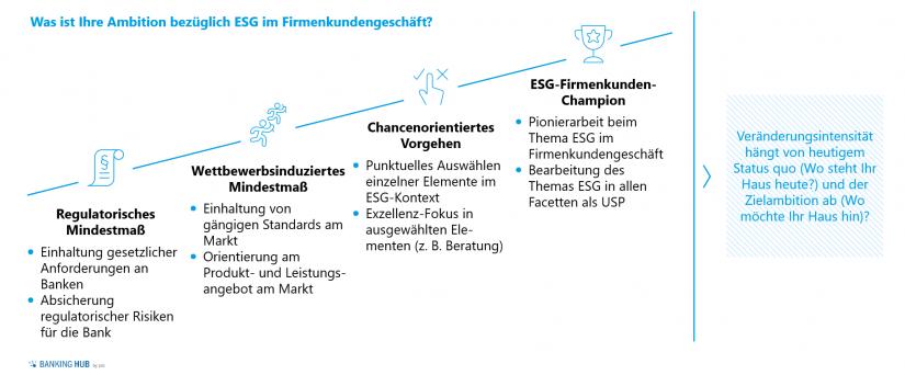 ESG im Firmenkundengeschäft: Positionierung