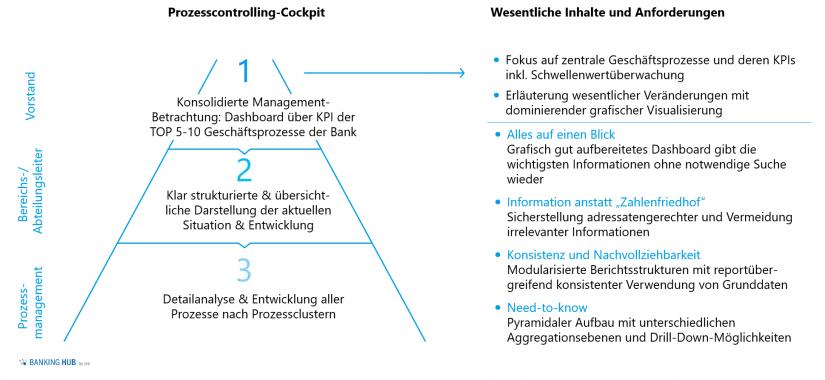 Inhalte und Anforderungen Prozesscontrolling-Cockpit