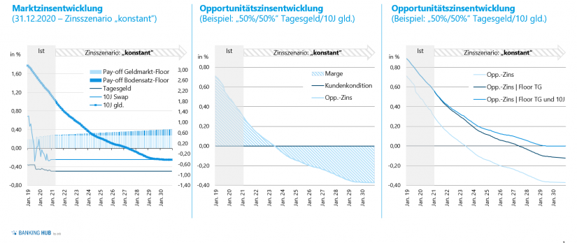 """Beispielrechnung unverändertes Zinsniveau in """"Zinsbuchsteuerung"""""""