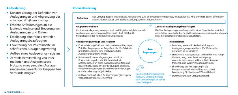 6. MaRisk-Novelle: Anforderungen Auslagerungsmanagement