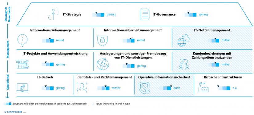 6. MaRisk-Novelle: Zentrale Anforderungen BAIT