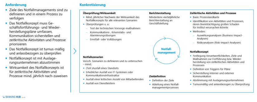 6. MaRisk-Novelle: Anforderungen Notfallmanagement