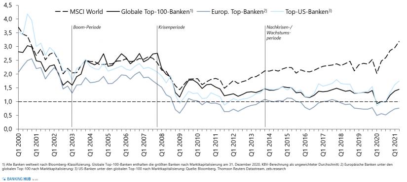 KBV-Entwicklung der globalen Top-100-Banken
