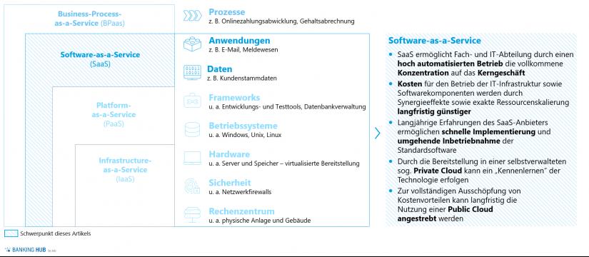 Servicemodelle von Cloud-Lösungen / Cloud-Services im Kreditgeschäft