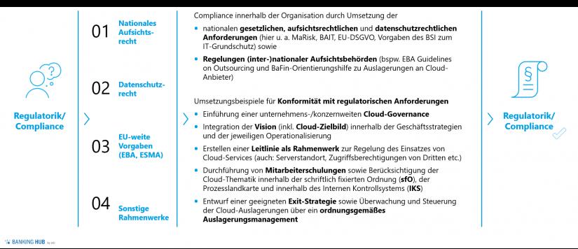 Cloud-Services im Kreditgeschäft: Lösung der regulatorischen Herausforderungen