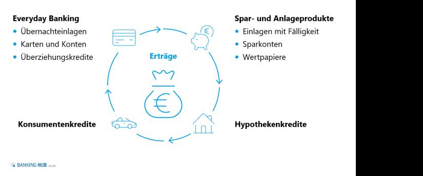 Retail Banking Luxemburg: Ertragssegmente und ihre Unterkategorien
