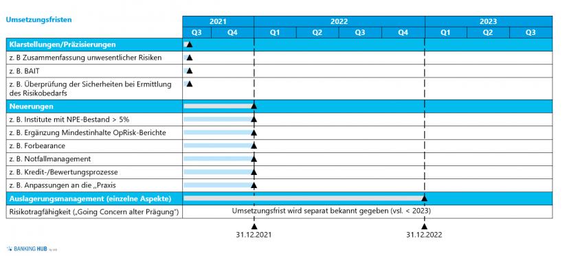 6. MaRisk-Novelle: Umsetzungsfristen