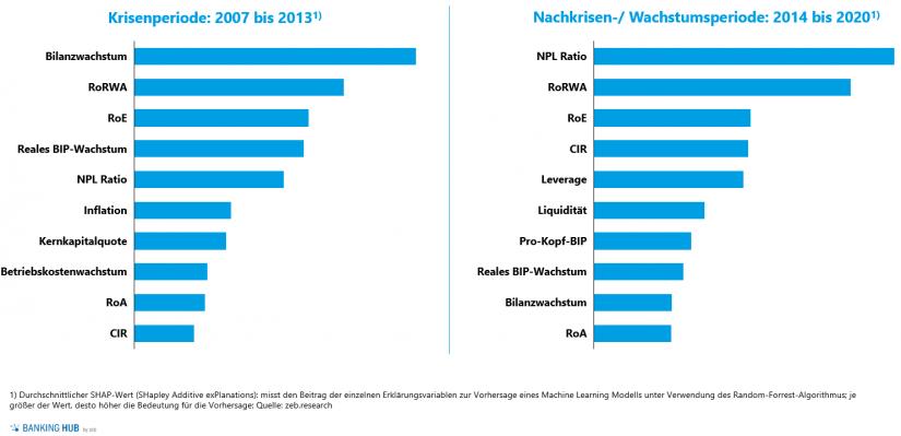 Vorhersage des KBV der globalen Top-100-Banken: Erklärungsvariablen